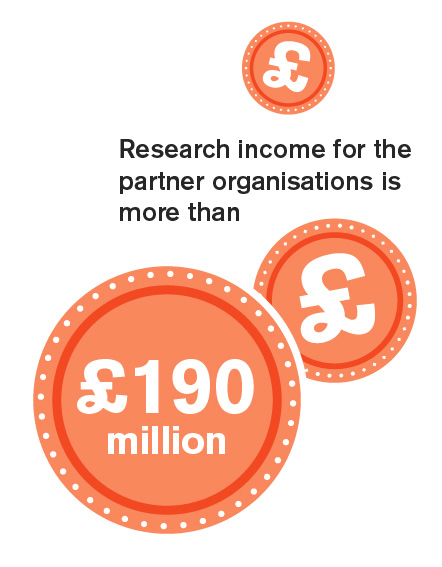 Research income for the partner organisations is more than £190 million