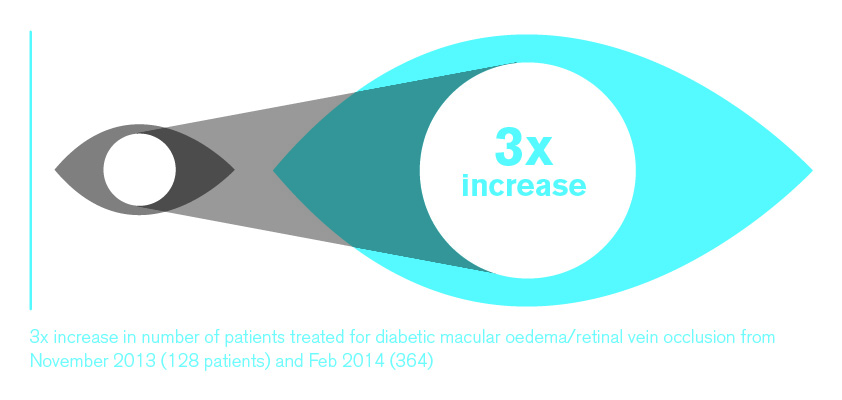 3x increase in patients treated for diabetic macular oedema / retinal vein occlusion from November 2013 to February 2014