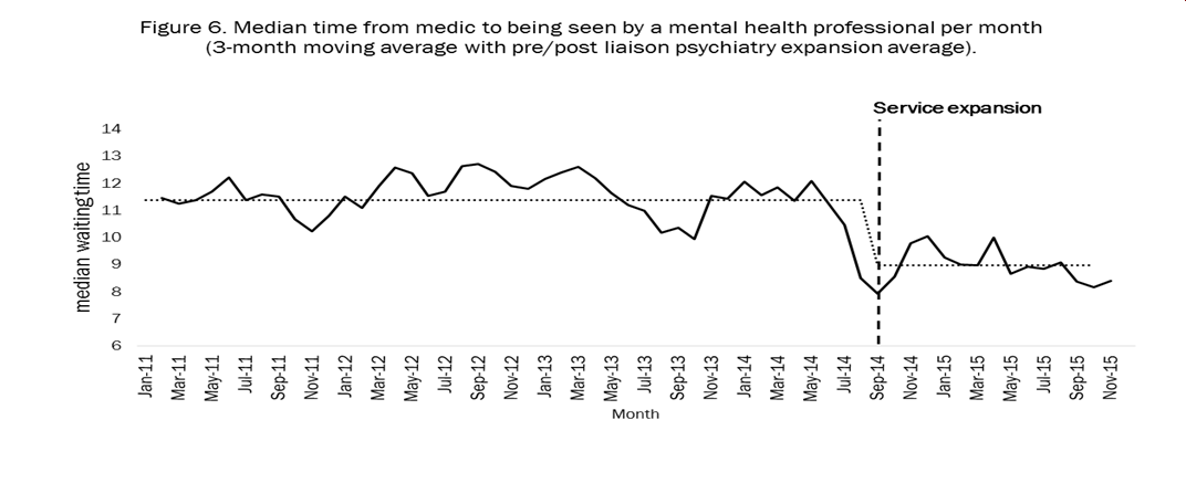 Chart showing drop in waiting times following STITCH's expansion of the psychiatric liaison service at the Bristol Royal Infirmary